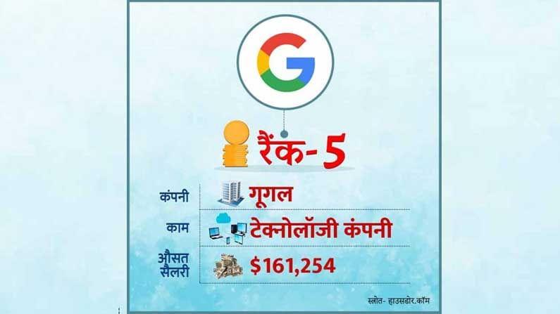 अमेरिकेत सर्वाधिक पगार देणाऱ्या पहिल्या पाच कंपन्यांच्या यादीत 'गुगल' पाचव्या स्थानावर आहे. हाऊसडोर डॉट कॉमच्या मते, गुगल कर्मचार्यांना सरासरी 1.61 लाख डॉलर पगार देते.