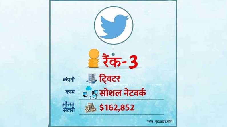 सोशल नेटवर्किंग कंपनी 'ट्विटर' सर्वाधिक पगार देणाऱ्या कंपन्यांमध्ये तिसऱ्या स्थानावर आहे. ट्विटर कंपनी आपल्या कर्मचार्यांना सरासरी 1.62 लाख डॉलर पगार देते.