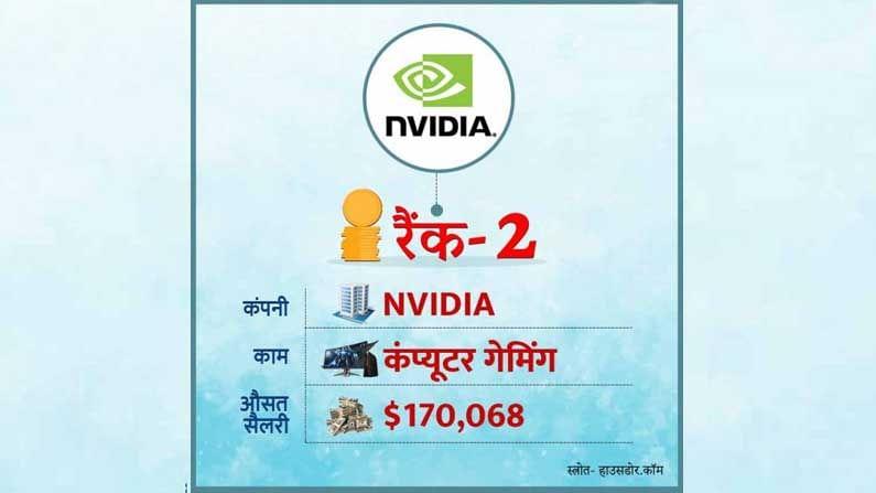 जगातील सर्वाधिक वेतन देणाऱ्या या कंपन्यांमध्ये एनव्हीआयडीआयए (NVIDIA) दुसर्या स्थानावर आहे. ही कॉम्पुटर गेमिंग कंपनी आपल्या कर्मचार्यांना सरासरी 1.70 लाख डॉलर इतका पगार देते.