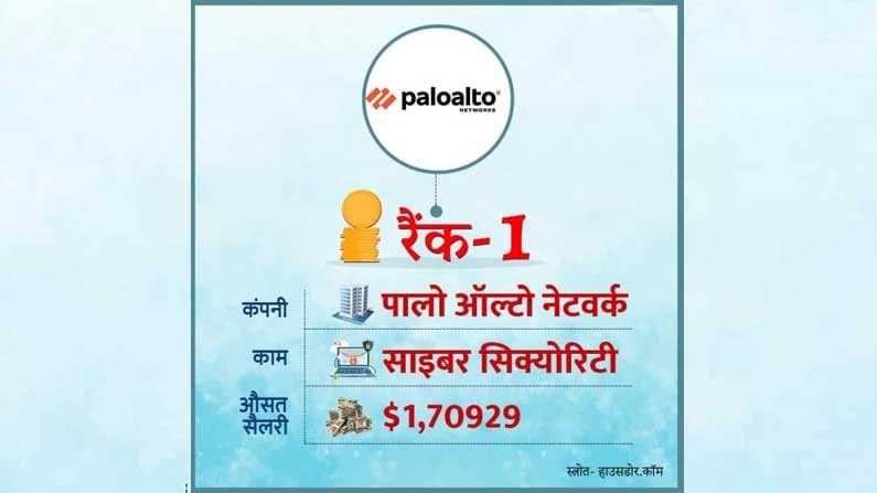 जगातील सर्वाधिक वेतन देणाऱ्या कंपन्यांमध्ये अमेरिकन कंपनी 'पालोअल्टो नेटवर्क'चे नाव पहिले स्थानावर आहे. सायबर सिक्युरिटी संबंधित ही फर्म आपल्या कर्मचार्यांना सरासरी $ 1,70929 पगार देते. ही रक्कम भारतीय रुपयांमध्ये 1,26,29,687 अर्थात 1 कोटी 26 लाख इतकी आहे.