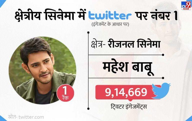 प्रादेशिक सिनेमाच्या बाबतीत बोलायचे झाल्यास तेलुगू अभिनेता महेश बाबूचा ट्विटरवर जलवा पाहायला मिळाला. 2020 मध्ये त्याच्या ट्विटर एंगेजमेंट्स 9.14 लाखांहून अधिक होत्या.