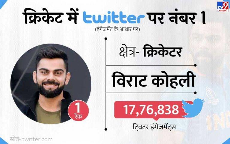 क्रिकेटमध्ये टीम इंडियाचा कर्णधार विराट कोहलीचं ट्विटर अकाऊंट सर्वाधिक चर्चेत असल्याचे पाहायला मिळाले. त्याच्या अकाऊंटवर 17.76 लाखांहून अधिक एंगेजमेंट्स पाहायला मिळाल्या.