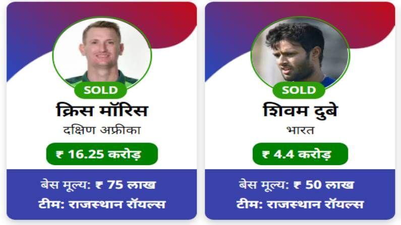 ख्रिस मॉरीस (Chris Morris) आयपीएलच्या इतिहासातील सर्वात महागडा खेळाडू ठरला आहे. ख्रिस मॉरीससाठी राजस्थान रॉयल्सने (Rajasthan Royals) तब्बल  16 कोटी 25 लाख मोजले आहेत. मॉरीसला आपल्या ताफ्यात घेण्यासाठी  रॉयल चॅलेंजर्स बंगळुरु (RCB) आणि मुंबई इंडियन्सही स्पर्धेत होती. पण अखेर मोठी रक्कम मोजत मॉरीसला राजस्थानने आपल्या ताफ्यात घेतलं आहे.  मॉरीसची बेस प्राईजही  75 लाख रुपये इतकी होती.  तर शिवम दुबेला राजस्थान रॉयल्सनं 4.4 कोटींना खरेदी केले.