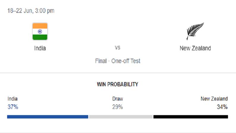 google predictions wtc win