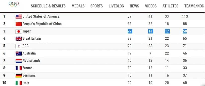 Tokyo Olympic medal tally