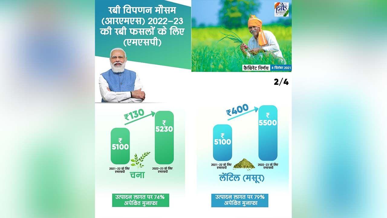 केंद्र सरकारनं मंजूर केलेले कृषी कायदे मागे घ्यावेत, यासाठी शेतकऱ्यांचं आंदोलन सुरु आहे. दुसरीकडे केंद्र  सरकारने 2022-23 च्या विपणन हंगामासाठी रब्बी पिकांसाठी किमान आधार मूल्य (MSP) निश्चित केले आहे. बुधवारी केंद्रीय मंत्रिमंडळाच्या बैठकीत मंजुरी मिळाल्यानंतर पिकांचे नवीन दर जाहीर करण्यात आले. यानुसार गव्हाच्या एमएसपीमध्ये 40 रुपयांनी, हरभऱ्याच्या एमएसपीमध्ये 130 आणि मोहरीच्या 400 रुपयांनी वाढ करण्यात आली आहे. केंद्र सरकार 23 पिकांची एमएसपी जाहीर करते.