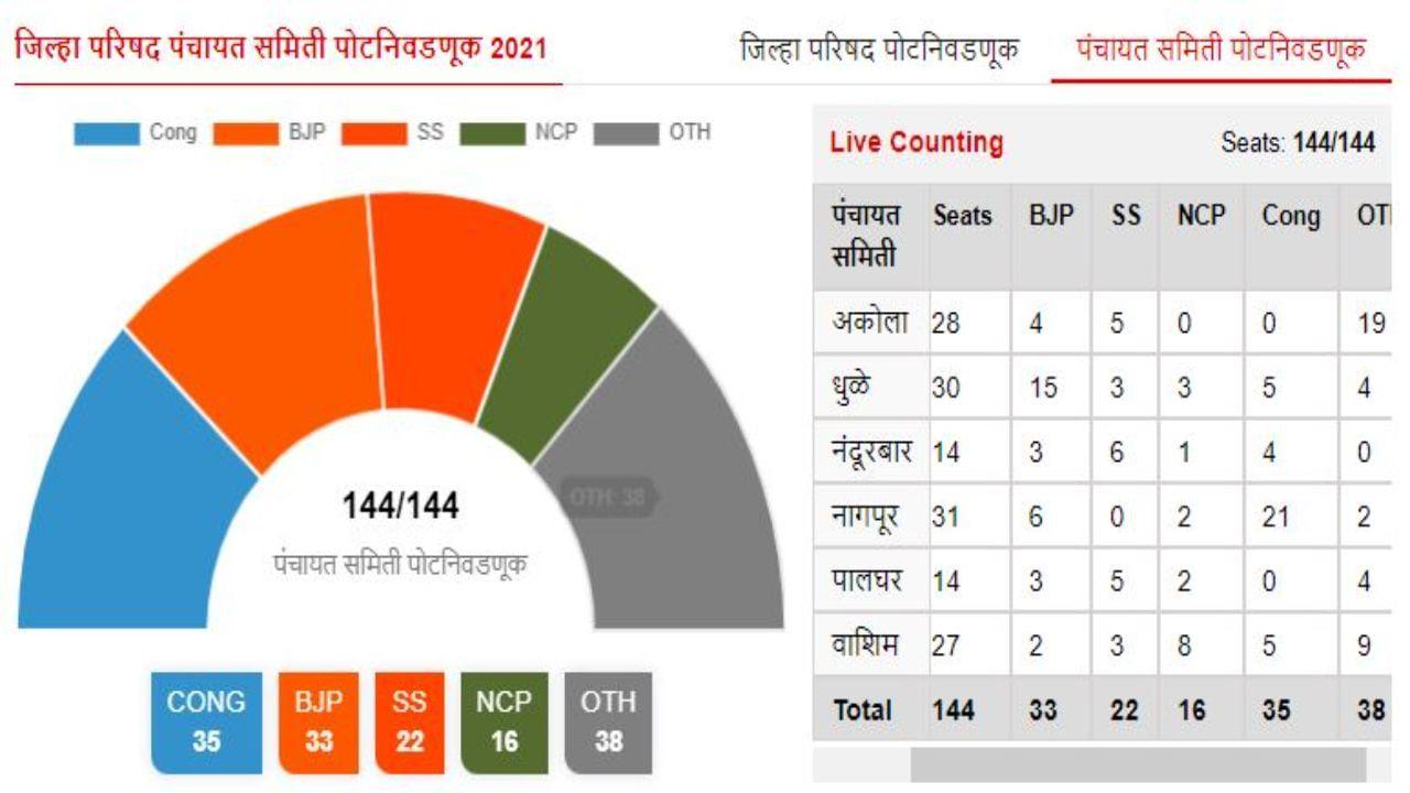 Panchayat Samiti By Election Result