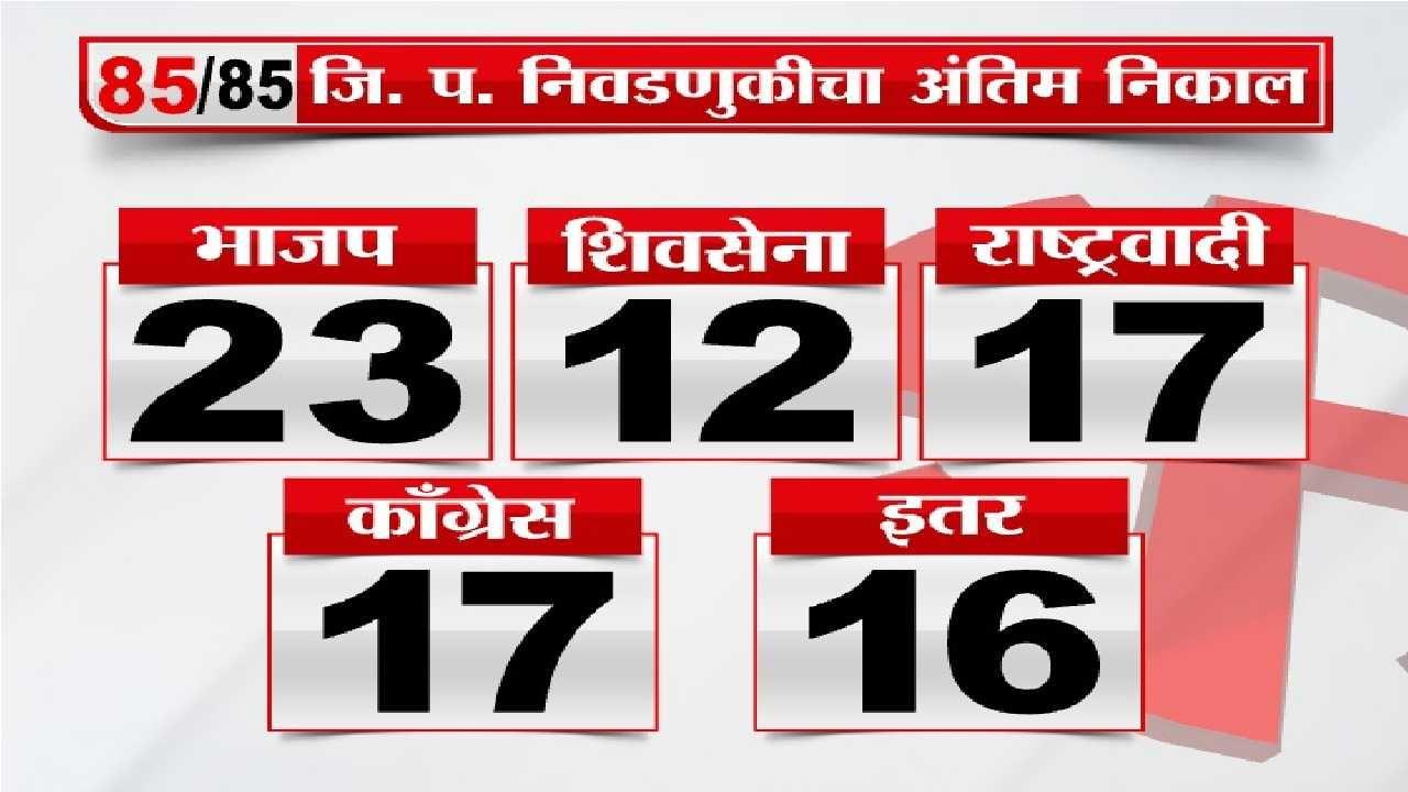 Maharashtra ZP result
