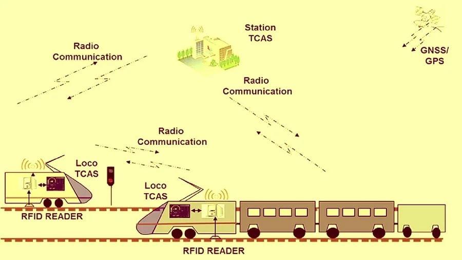 यासह सिग्नलचे स्थान आणि येणाऱ्या सिग्नलचे अंतर देखील या प्रणालीद्वारे ओळखले जाते, ज्यामुळे लोको पायलट ट्रेन अधिक प्रभावीपणे चालवू शकतो. ही प्रणाली लोको पायलटला सक्रिय करते आणि कोणत्याही मार्गावर अडथळा दिसताच सतर्क करते, जसे की दुसऱ्या ट्रेनचे आगमन किंवा उभे राहणे आणि विशिष्ट कालावधीत ट्रेनवर ब्रेक आपोआप लागू होते, जेणेकरून कोणतीही अनुचित घटना टाळता येईल.